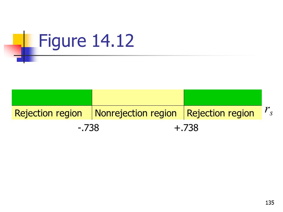 Figure 14.12 Rejection region Nonrejection region rs -.738 +.738