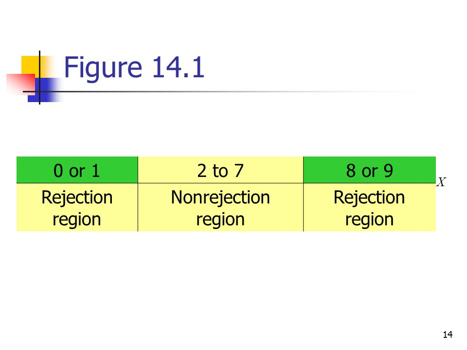 Figure 14.1 0 or 1 2 to 7 8 or 9 Rejection region Nonrejection region