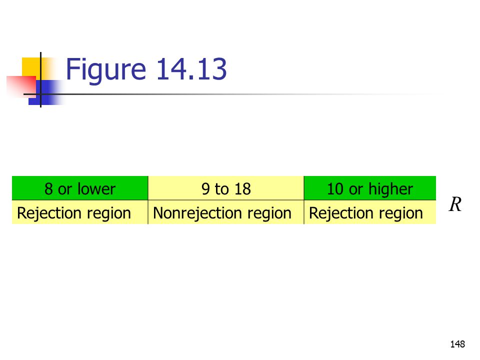Figure 14.13 R 8 or lower 9 to 18 10 or higher Rejection region