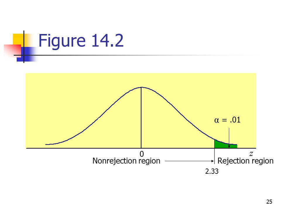 Figure 14.2 α = .01 z Nonrejection region Rejection region 2.33