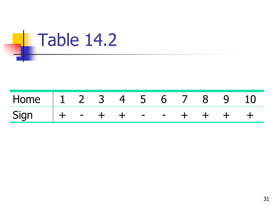 Table 14.2 Home 1 2 3 4 5 6 7 8 9 10 Sign + -