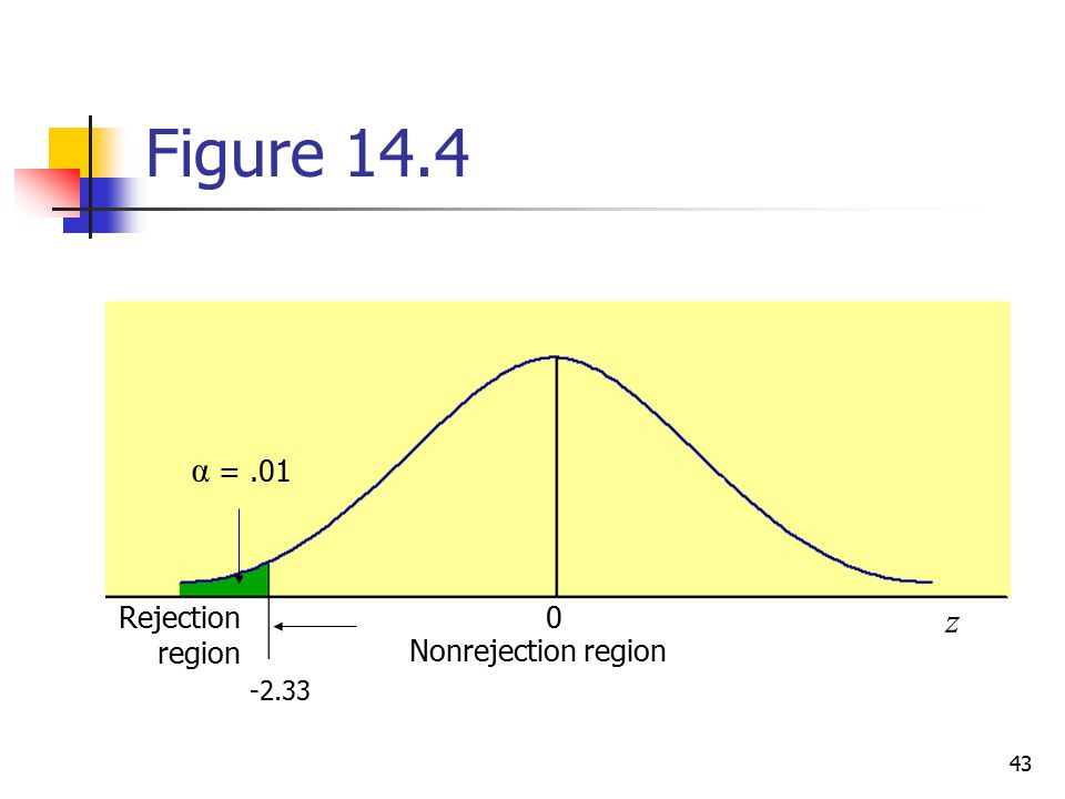 Figure 14.4 α = .01 Rejection region z Nonrejection region -2.33