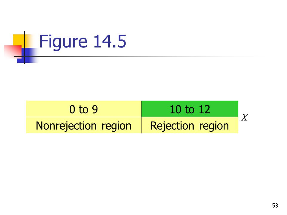Figure 14.5 0 to 9 10 to 12 Nonrejection region Rejection region X
