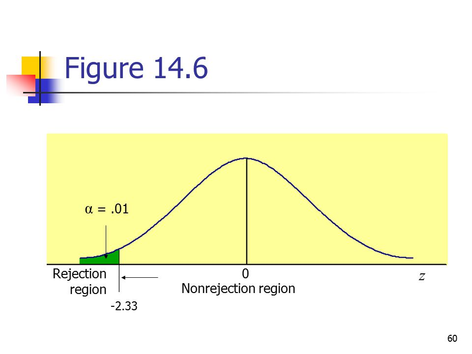 Figure 14.6 α = .01 Rejection region z Nonrejection region -2.33