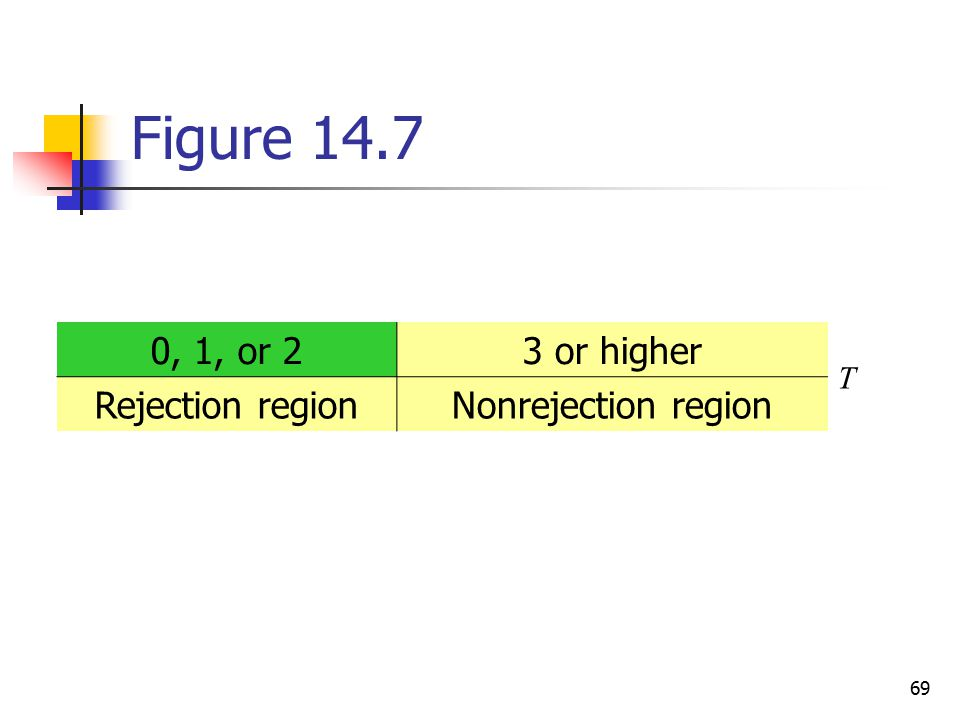 Figure 14.7 0, 1, or 2 3 or higher Rejection region