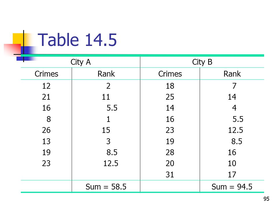 Table 14.5 City A City B Crimes Rank 12 21 16 8 26 13 19 23 2 11 5.5 1