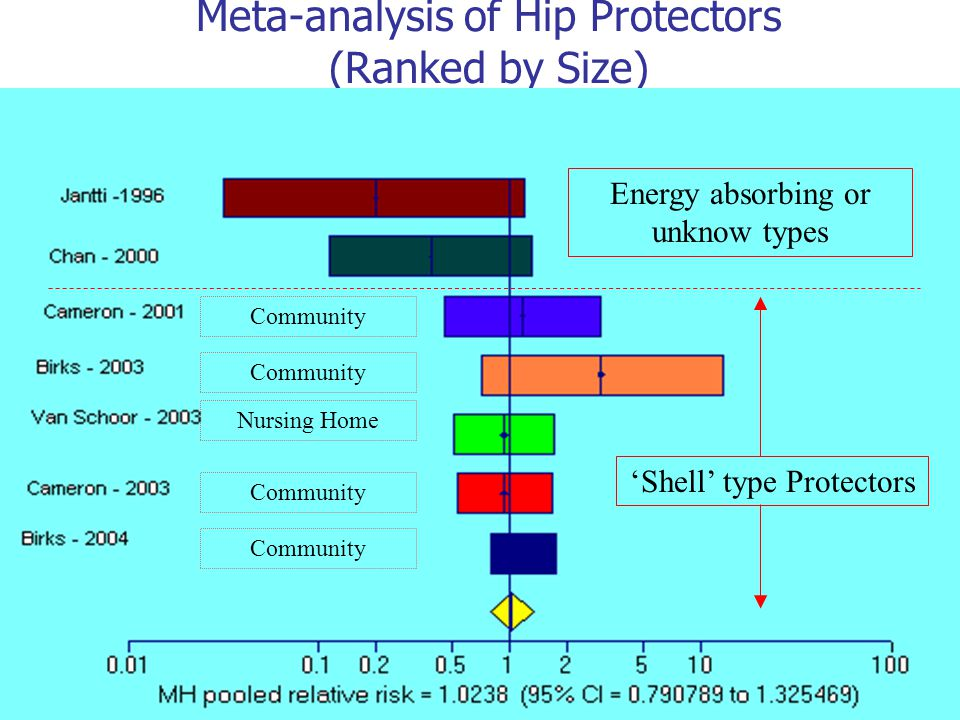 Meta-analysis of Hip Protectors (Ranked by Size)