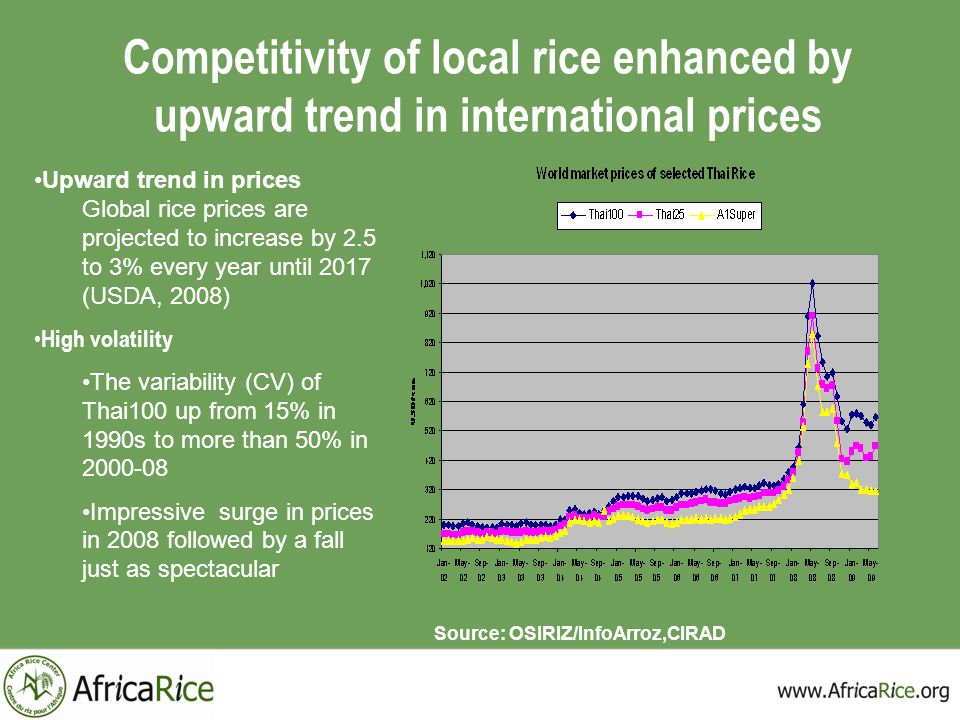 Competitivity of local rice enhanced by upward trend in international prices