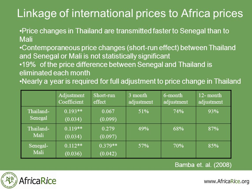 Linkage of international prices to Africa prices