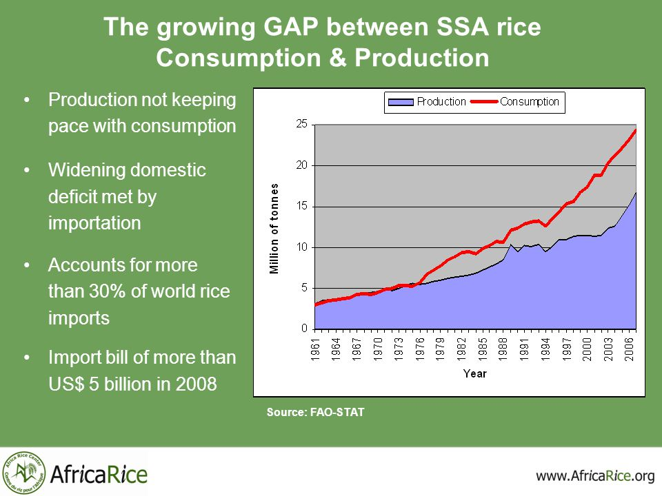 The growing GAP between SSA rice Consumption & Production