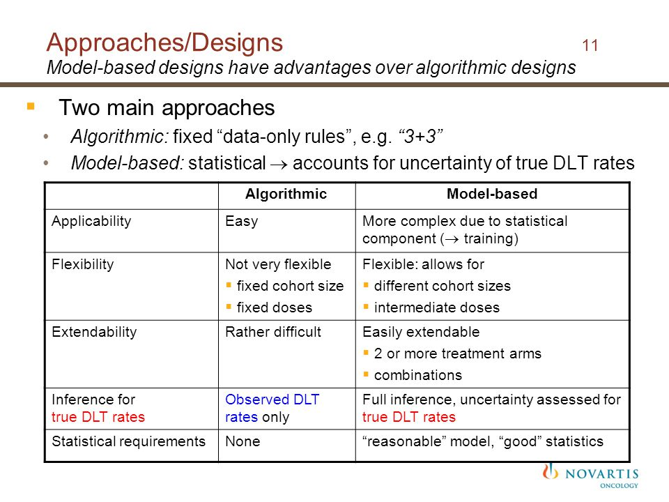 Approaches/Designs 11 Model-based designs have advantages over algorithmic designs