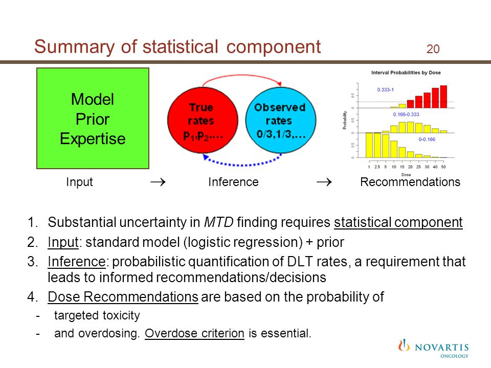 Summary of statistical component 20