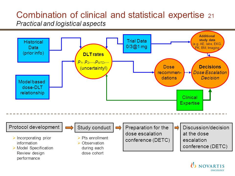 Combination of clinical and statistical expertise 21 Practical and logistical aspects