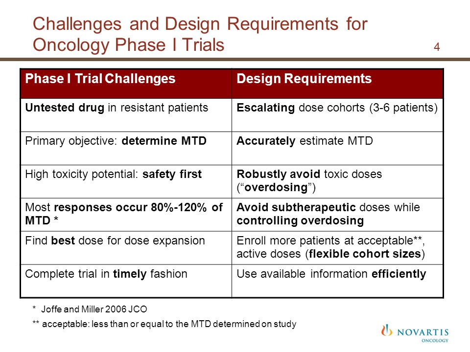 Challenges and Design Requirements for Oncology Phase I Trials 4