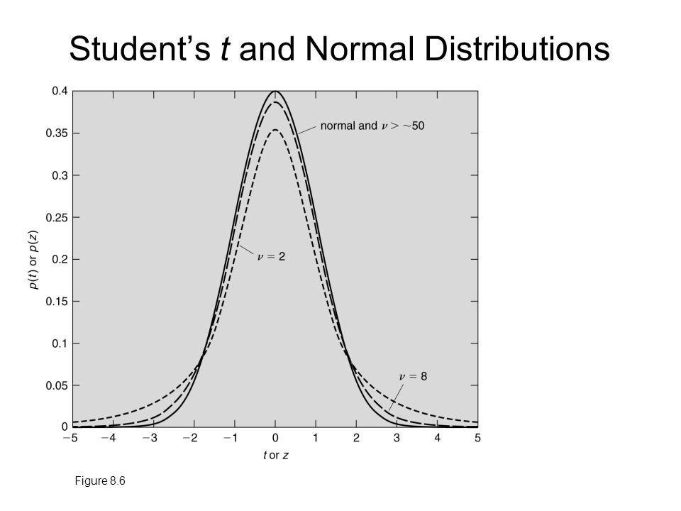 Student's t and Normal Distributions