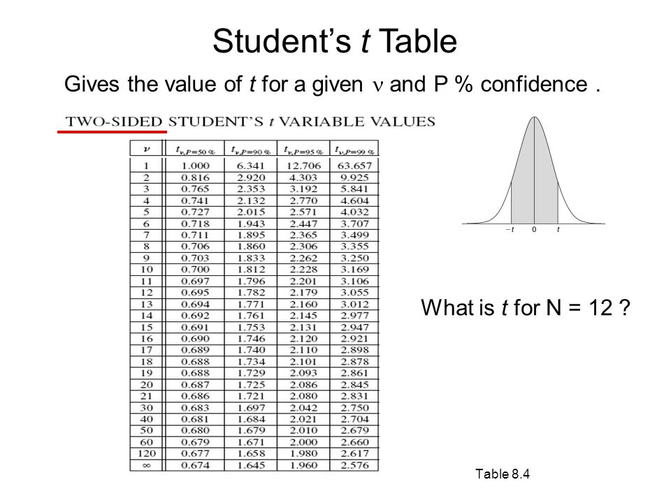 how to read a students t table