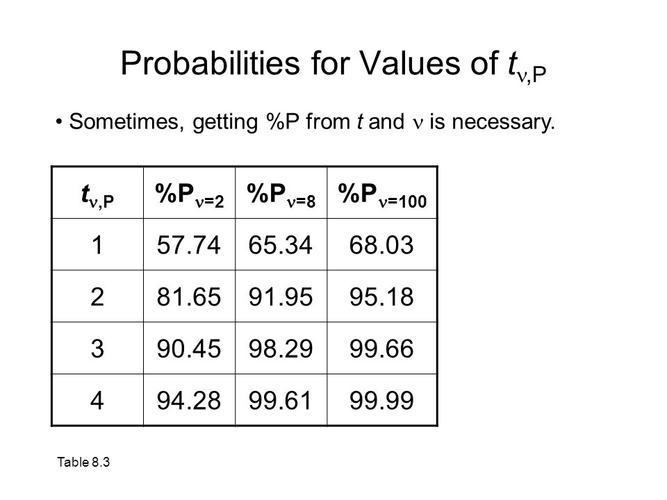 Probabilities for Values of tn,P