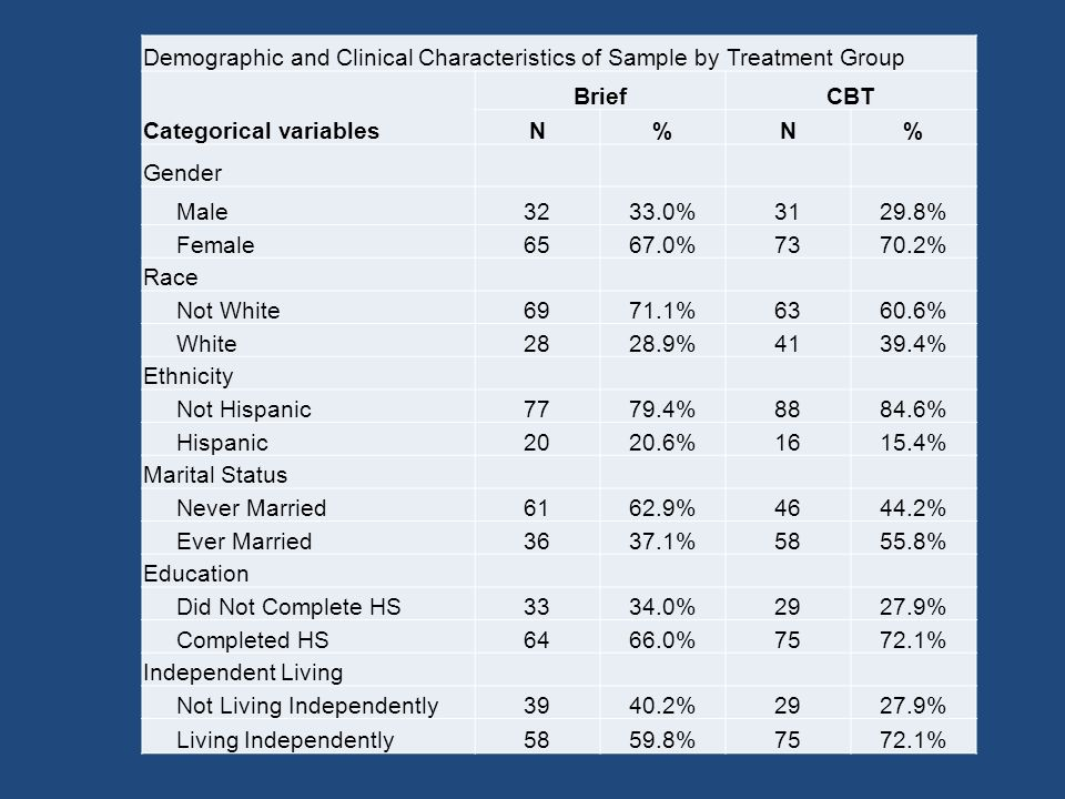 Demographic and Clinical Characteristics of Sample by Treatment Group