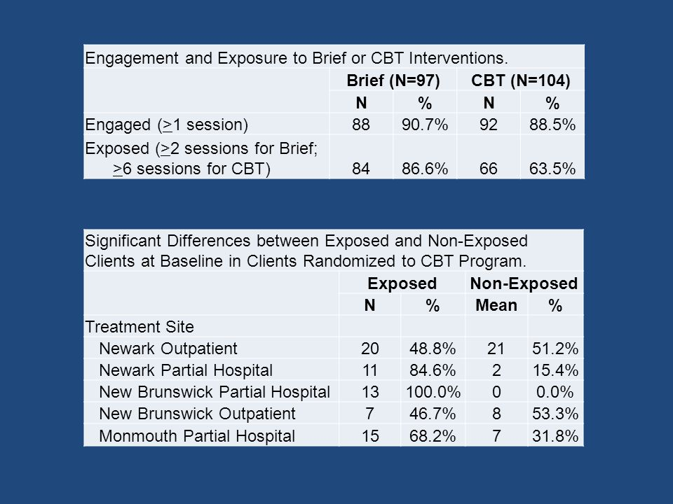 Engagement and Exposure to Brief or CBT Interventions.