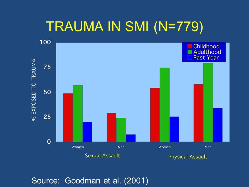 TRAUMA IN SMI (N=779) Source: Goodman et al. (2001)