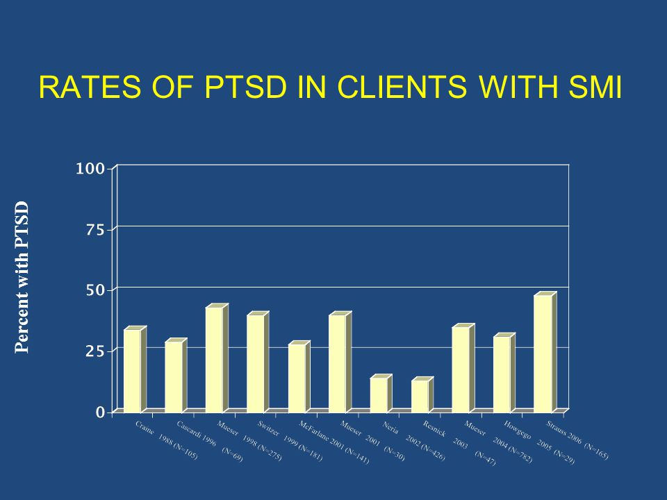 RATES OF PTSD IN CLIENTS WITH SMI