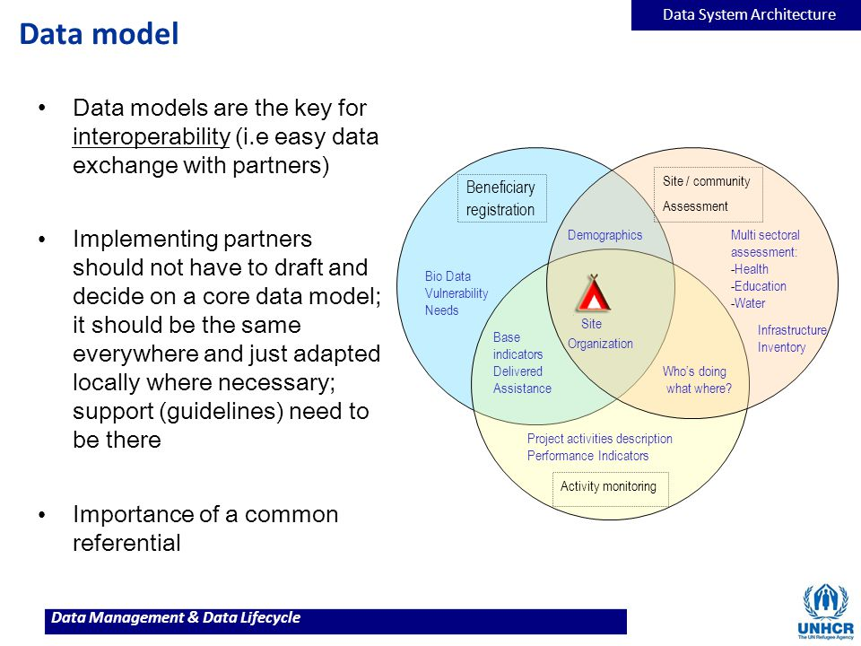 Data model Data System Architecture. Data models are the key for interoperability (i.e easy data exchange with partners)