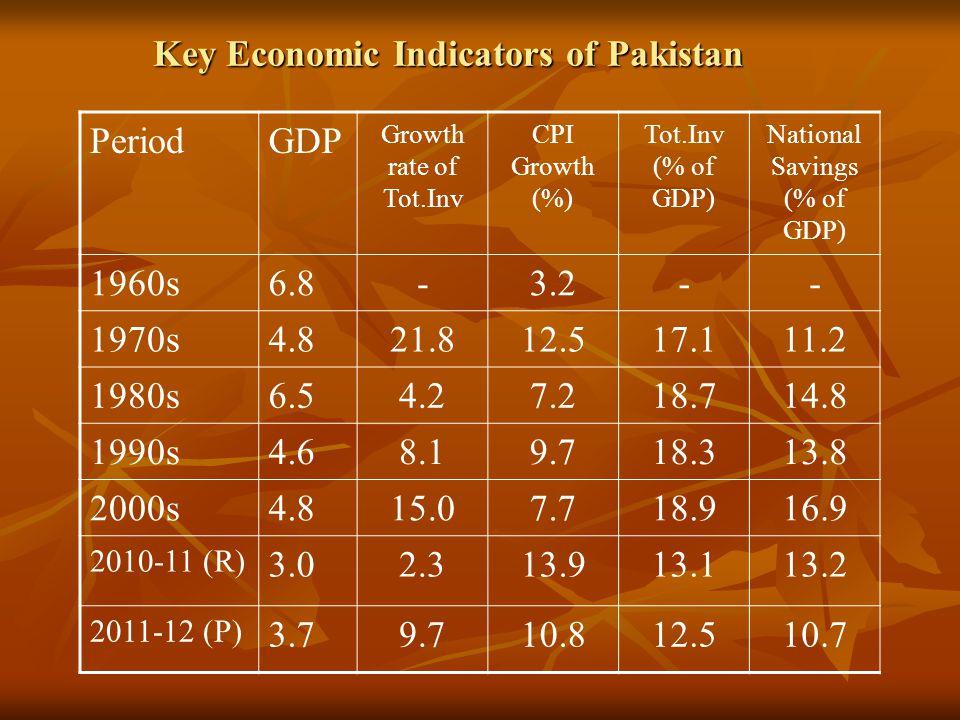 Key Economic Indicators of Pakistan