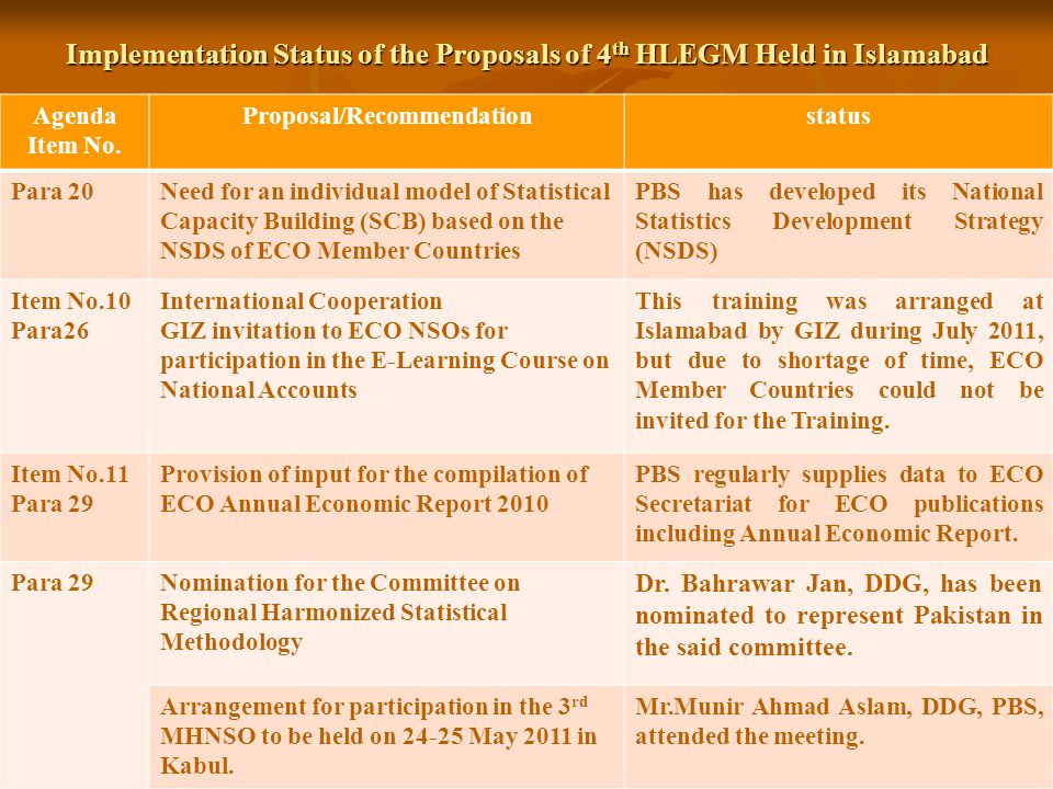 Implementation Status of the Proposals of 4th HLEGM Held in Islamabad