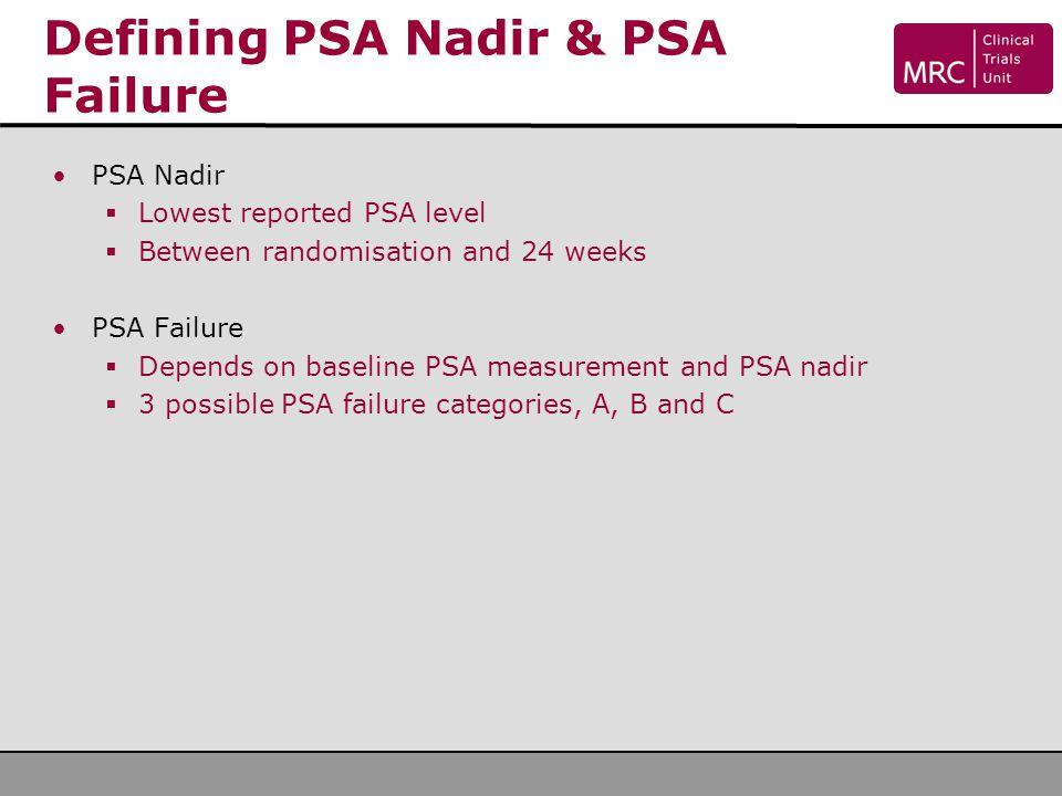 Defining PSA Nadir & PSA Failure