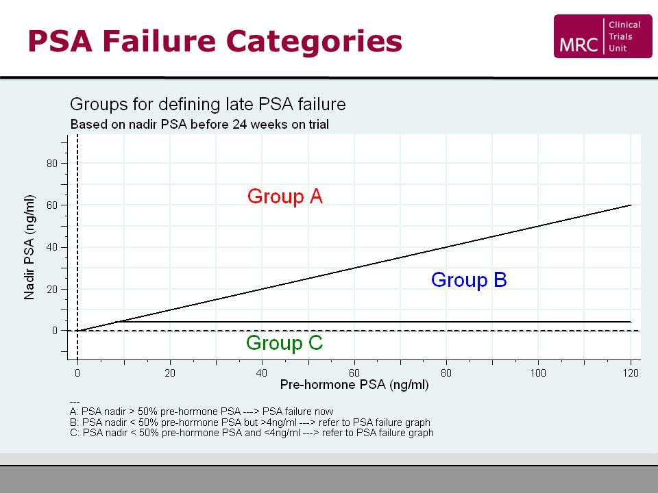 PSA Failure Categories