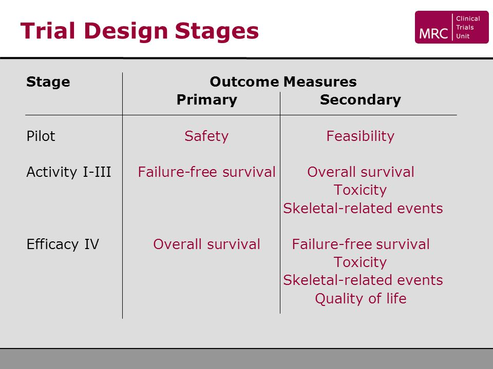 Trial Design Stages Stage Outcome Measures Primary Secondary