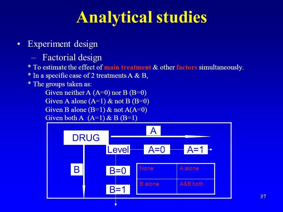 Analytical studies Experiment design Factorial design A DRUG Level A=0