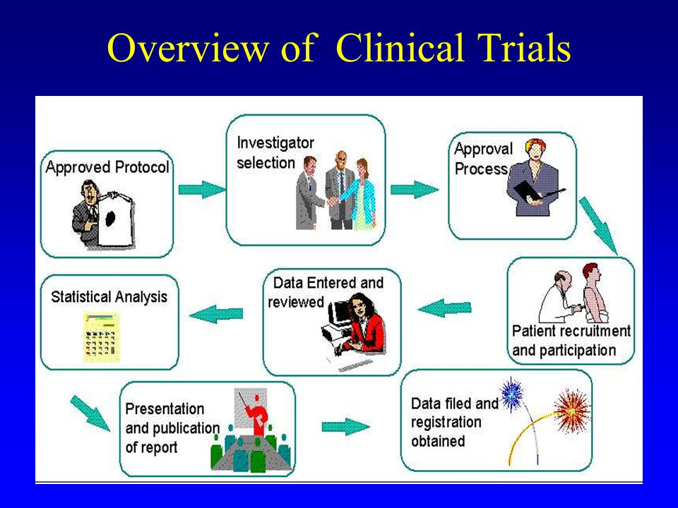 Overview of Clinical Trials