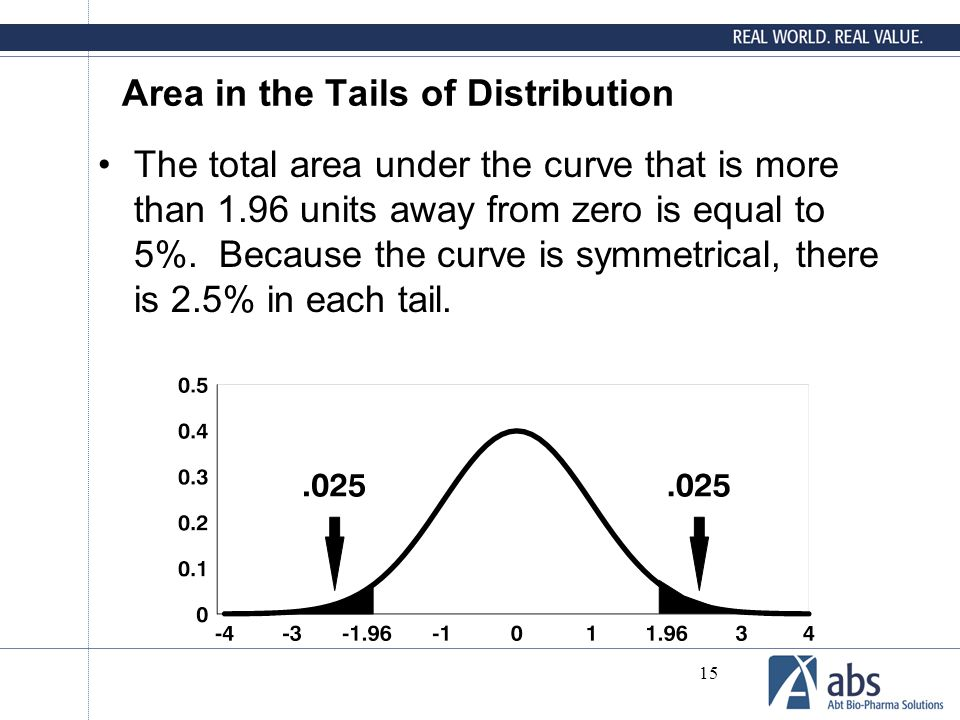 Area in the Tails of Distribution