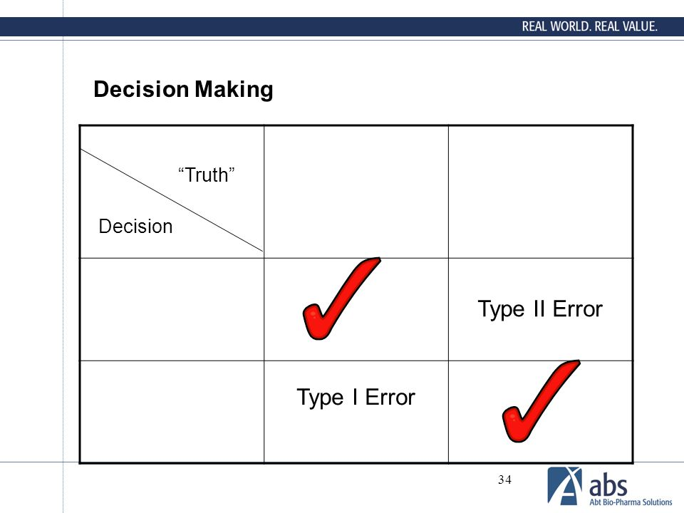 Decision Making Type II Error Truth Decision Type I Error