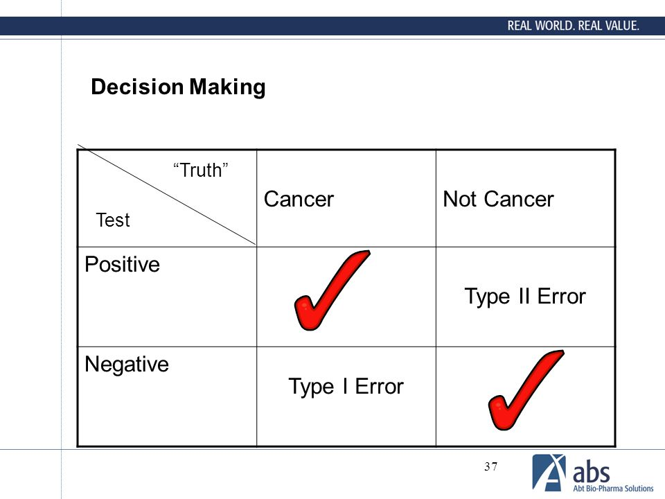 Decision Making Cancer Not Cancer Positive Type II Error Negative