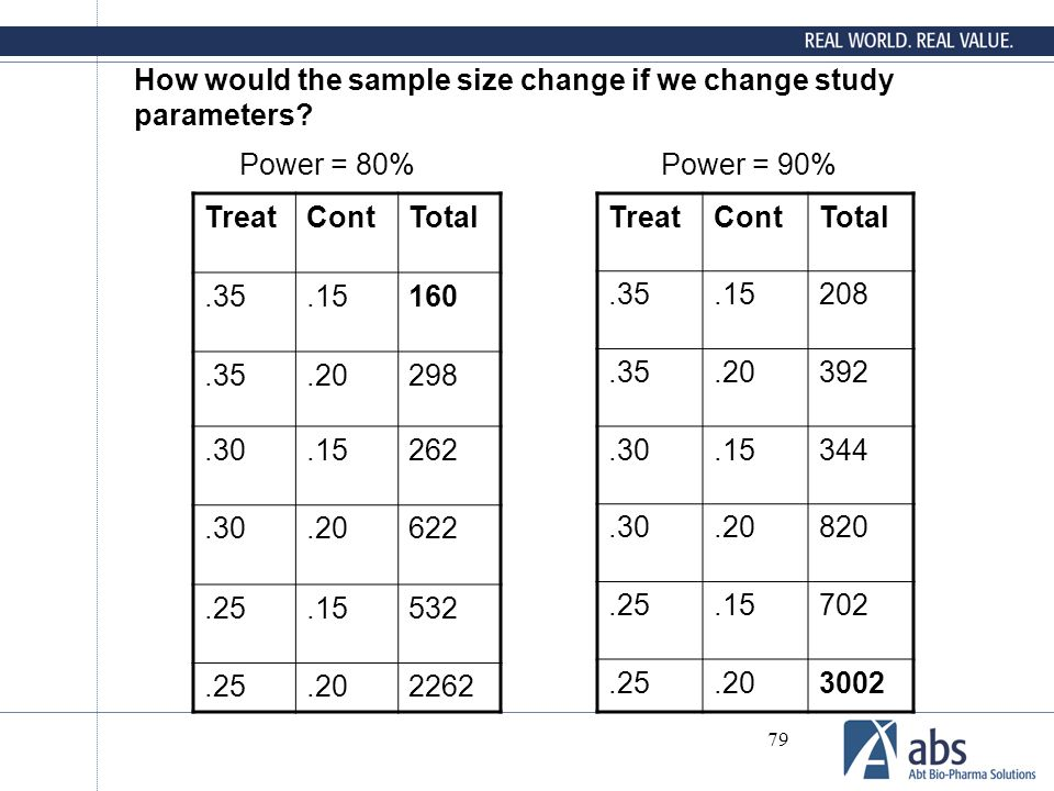 How would the sample size change if we change study parameters