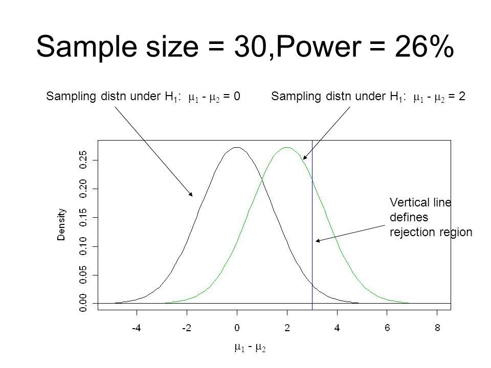 Sample size = 30,Power = 26% Sampling distn under H1: μ1 - μ2 = 0