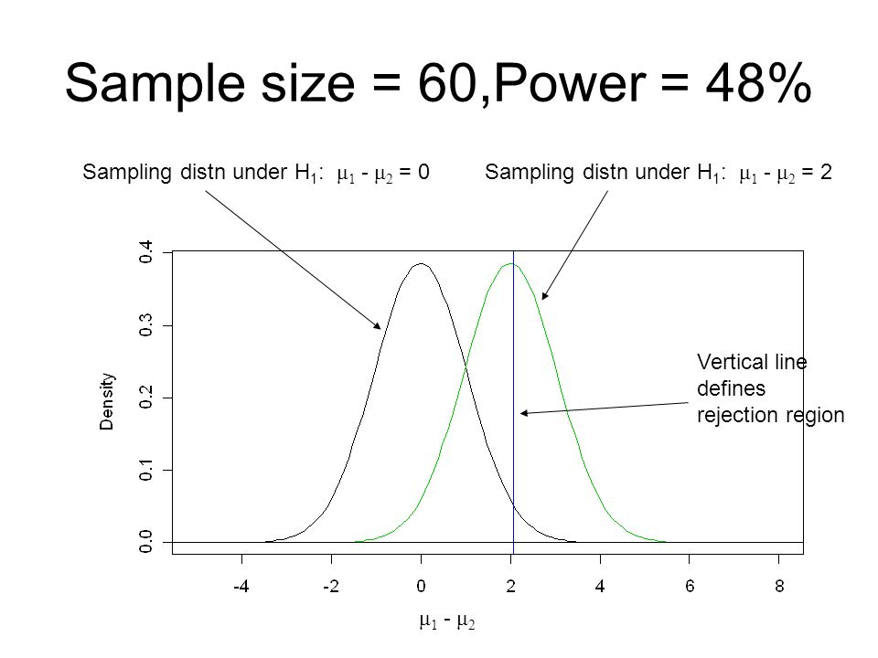 Sample size = 60,Power = 48% Sampling distn under H1: μ1 - μ2 = 0