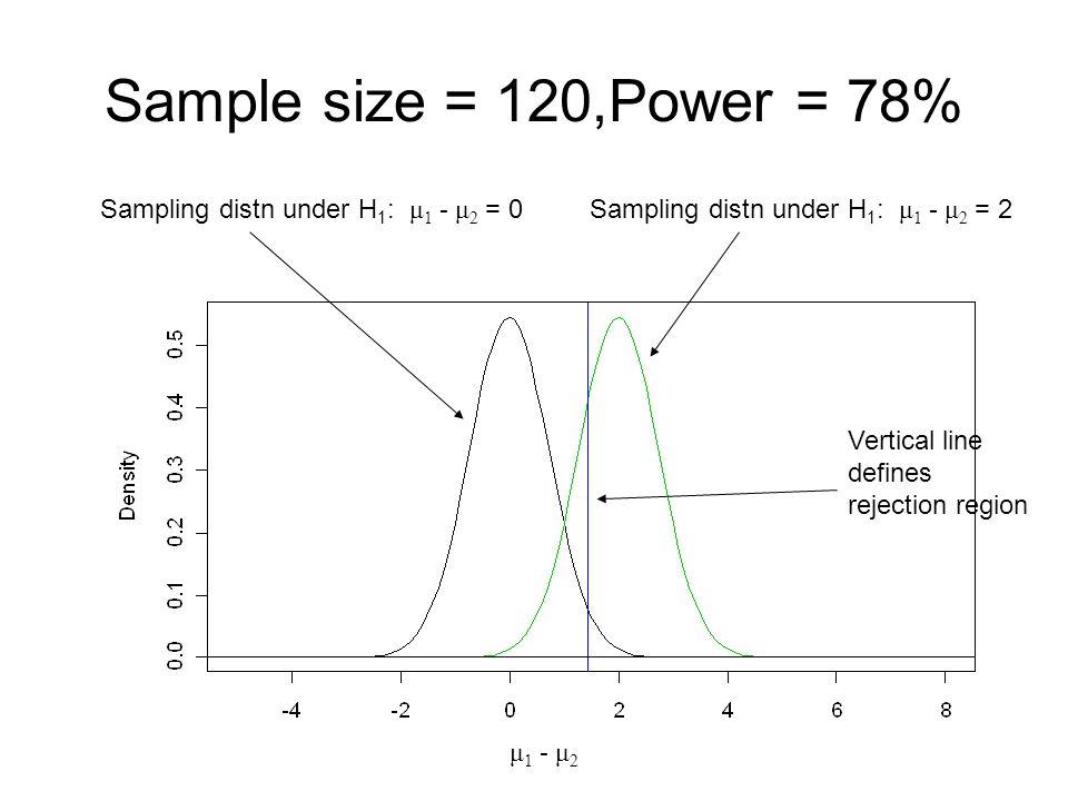 Sample size = 120,Power = 78% Sampling distn under H1: μ1 - μ2 = 0
