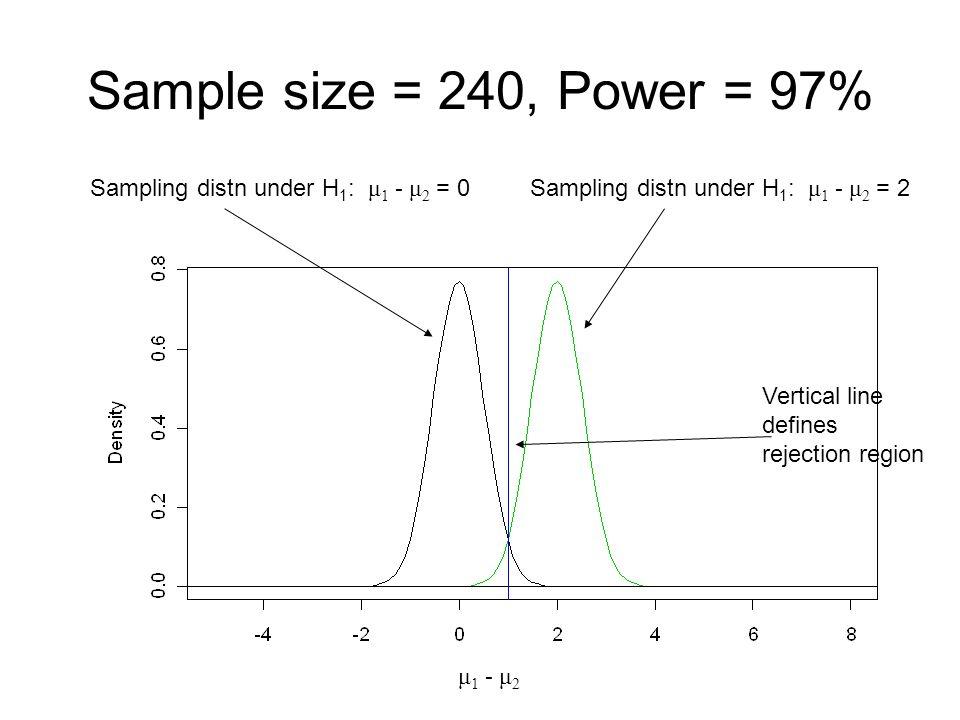 Sample size = 240, Power = 97% Sampling distn under H1: μ1 - μ2 = 0