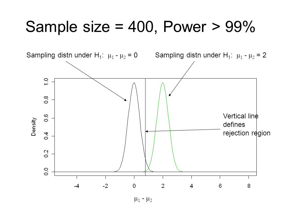 Sample size = 400, Power > 99%