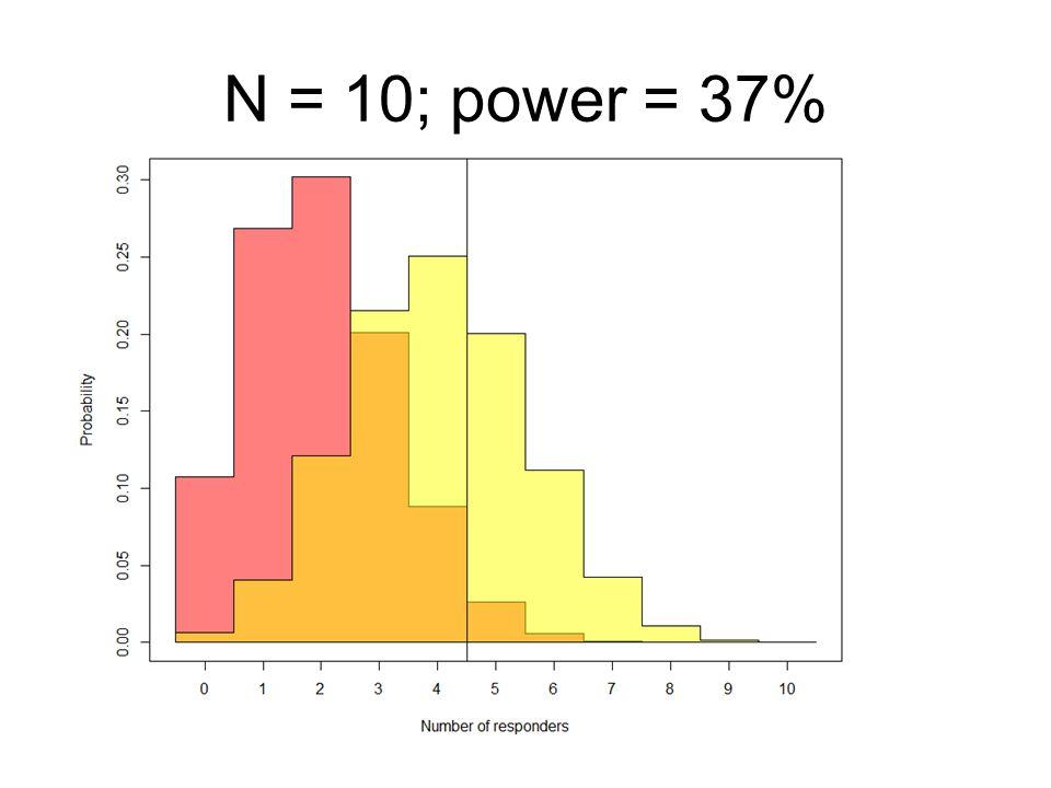 N = 10; power = 37%
