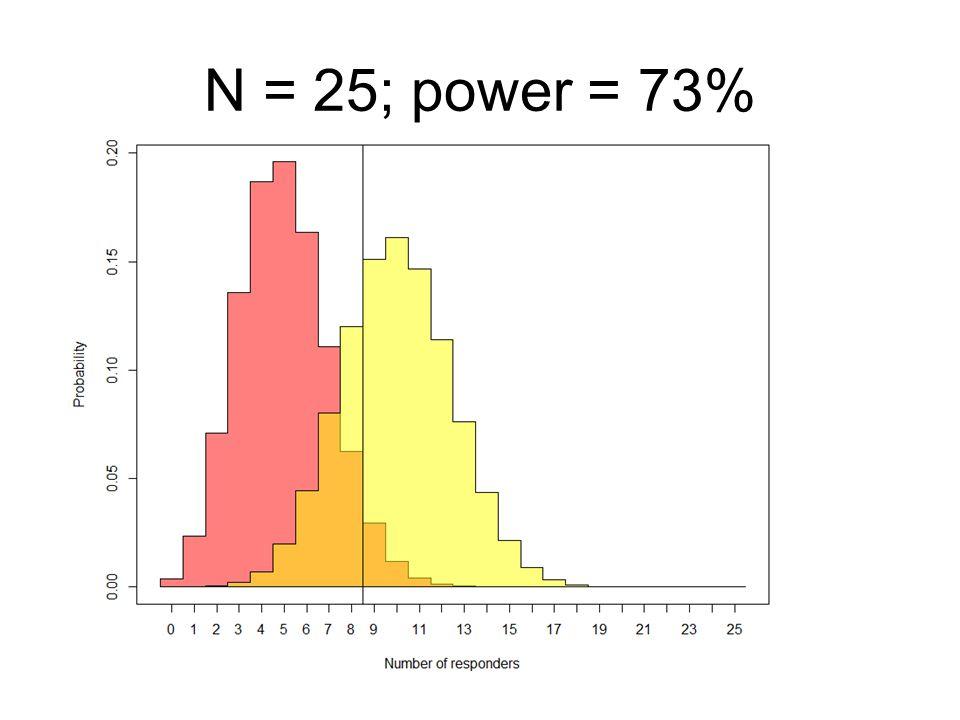 N = 25; power = 73%