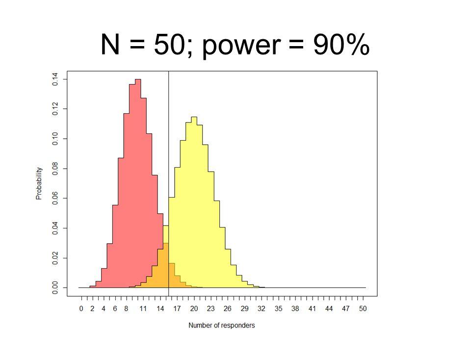 N = 50; power = 90%
