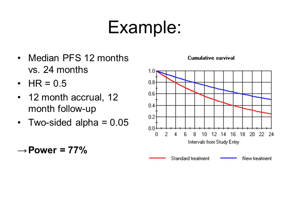 Example: Median PFS 12 months vs. 24 months HR = 0.5
