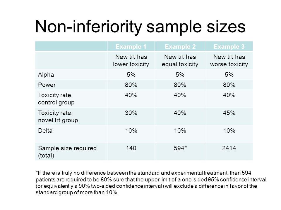 Non-inferiority sample sizes