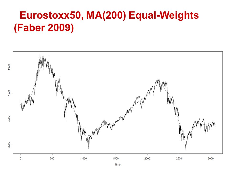 Eurostoxx50, MA(200) Equal-Weights (Faber 2009)