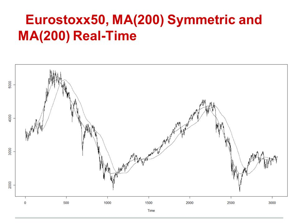 Eurostoxx50, MA(200) Symmetric and MA(200) Real-Time