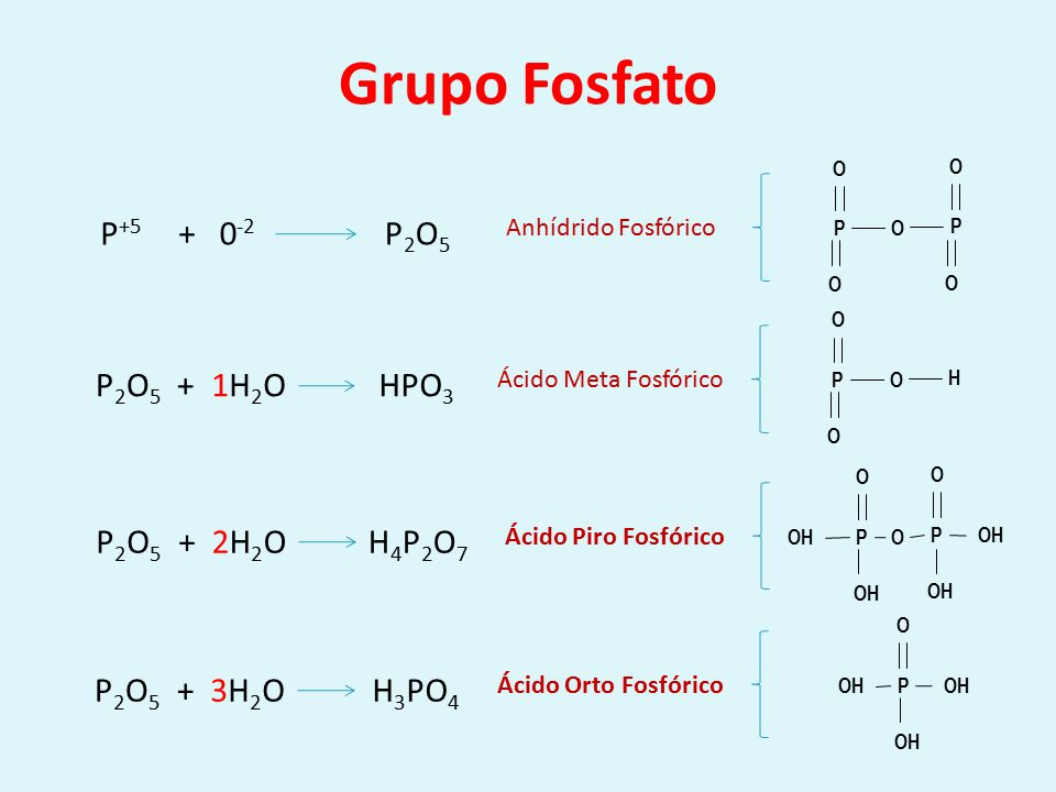 Grupo Fosfato P+5 + 0-2 P2O5 P2O5 + 1H2O HPO3 P2O5 + 2H2O H4P2O7 P2O5